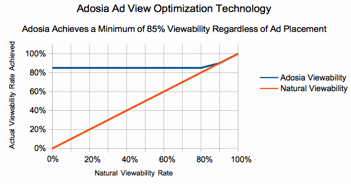 increase ad viewability case study