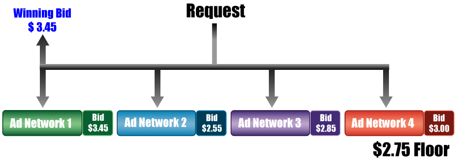 how header bidding works - header bid chart